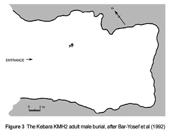Kebara Cave A Middle Paleolithic Aurignacian And Mousterian Site