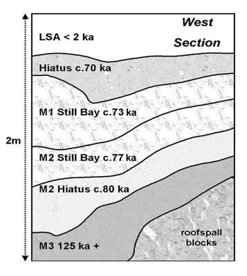 Blombos Cave Stratigraphy